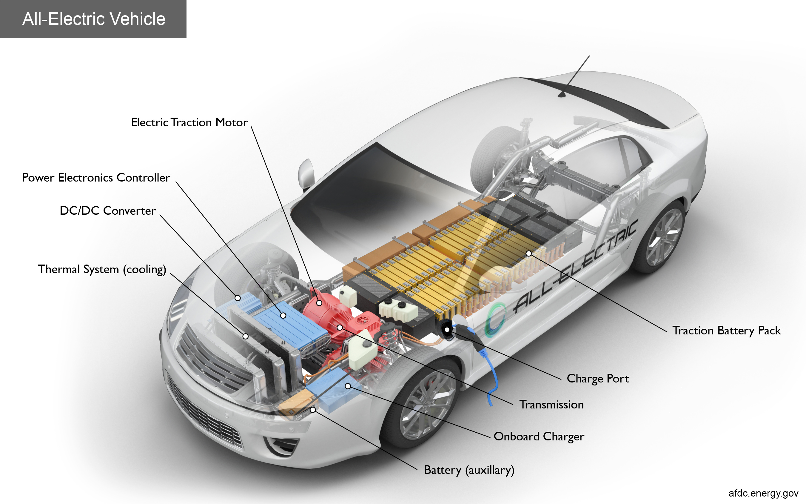 Electric car components