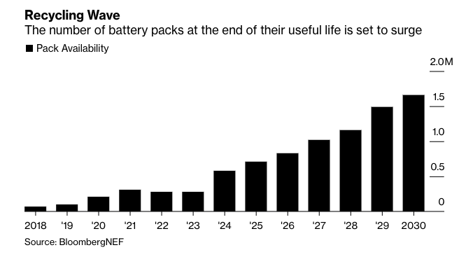 Data for End of Life Lithium-ion batteries