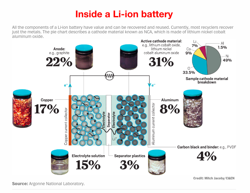 Constituents of a Lithium-ion battery