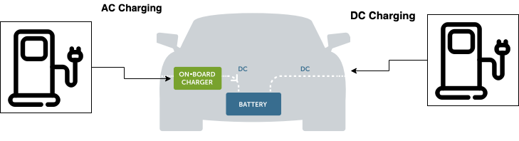 AC Charging and DC Charging