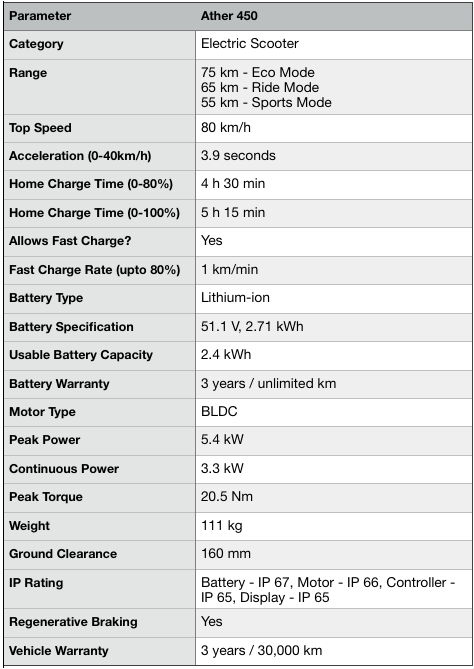 Ather 450 specifications