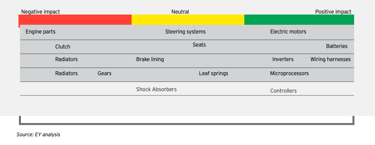 Effect on auto components