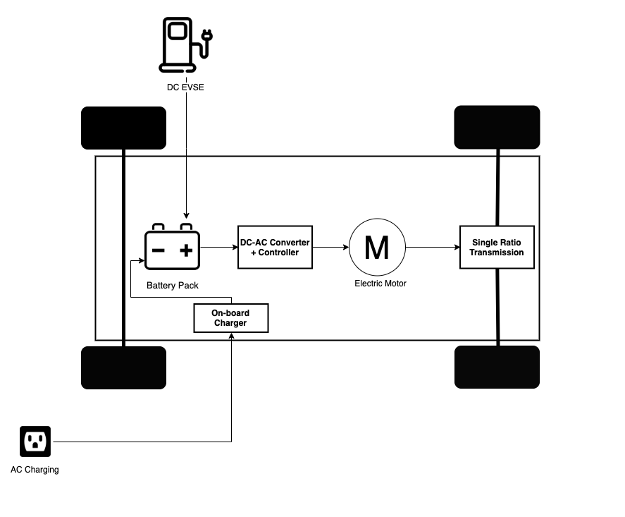 Powertrain of an EV - Schematic