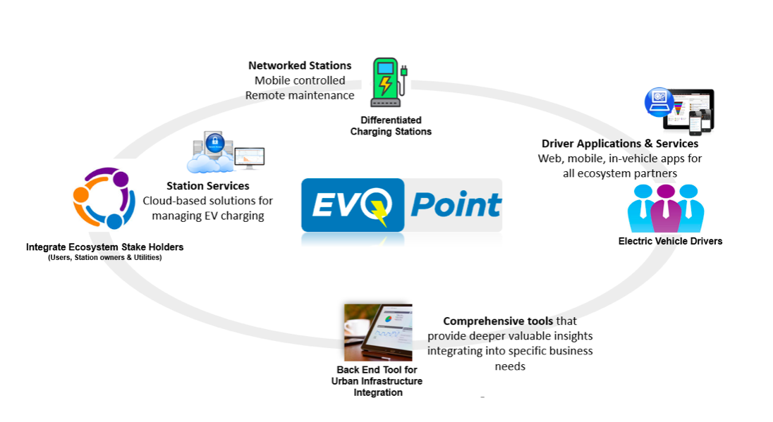 EVQpoint Charging Solution