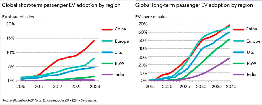 EV Adoption Forecast by BloombergNEF