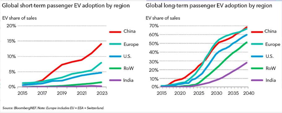 EV Adoption Forecast by BloombergNEF
