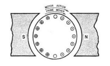 Motor action for Regenerative Acceleration