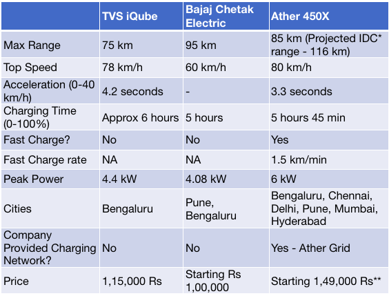 TVS iQube Comparison with electric Chetak and Ather 450X