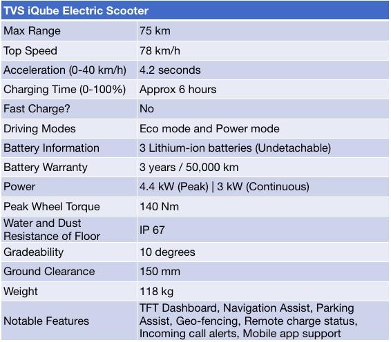 TVS iQube Specifications