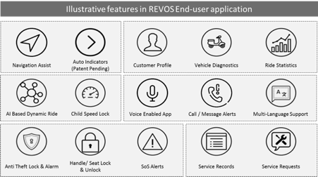 End user features of Electric Vehicle software