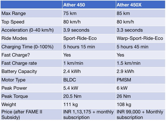 Ather 450X Comparison with Ather 450