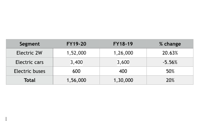 India EV Sales report for FY19-20