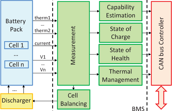 BMS block diagram