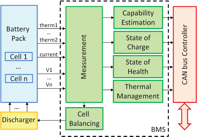 Why is a Battery Management System needed in Electric Vehicles?