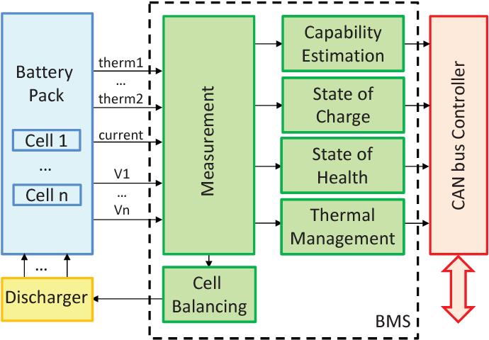 BMS block diagram