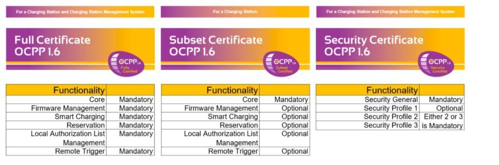 OCPP Certificate Types