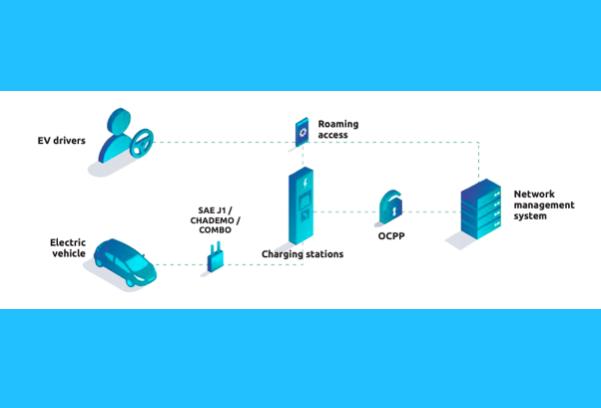 OCPP protocol in charging