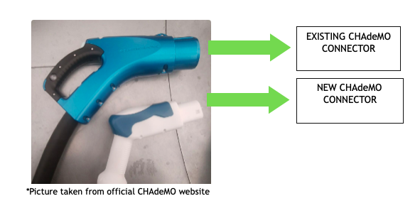 Comparison of existing and new CHAdeMO 3.0 connectors