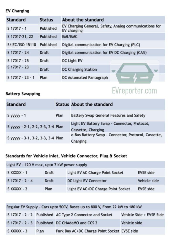 EV Charging standards