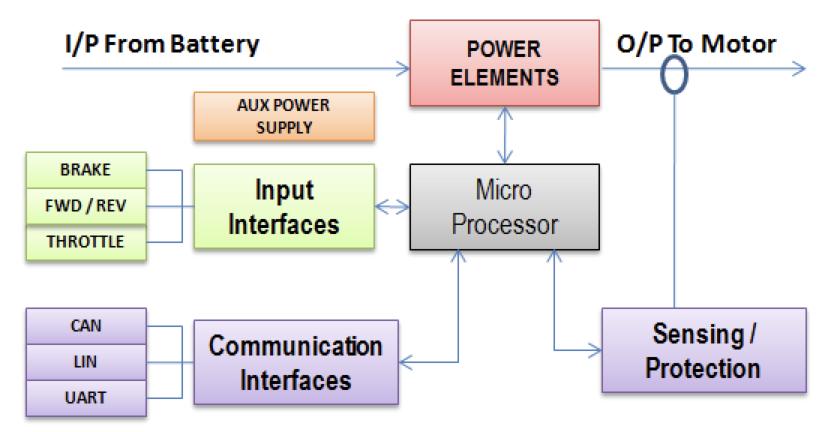 Block diagram of a motor controller
